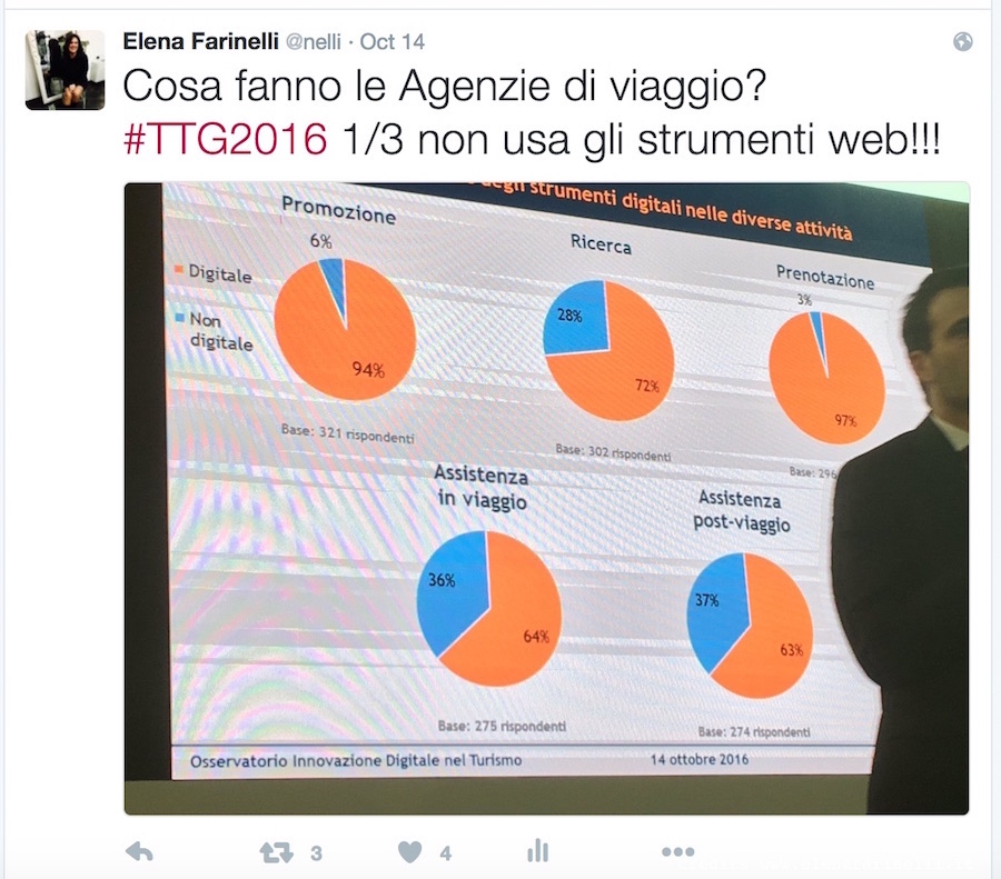 uso-agenzie-di-viaggi-web-ttg