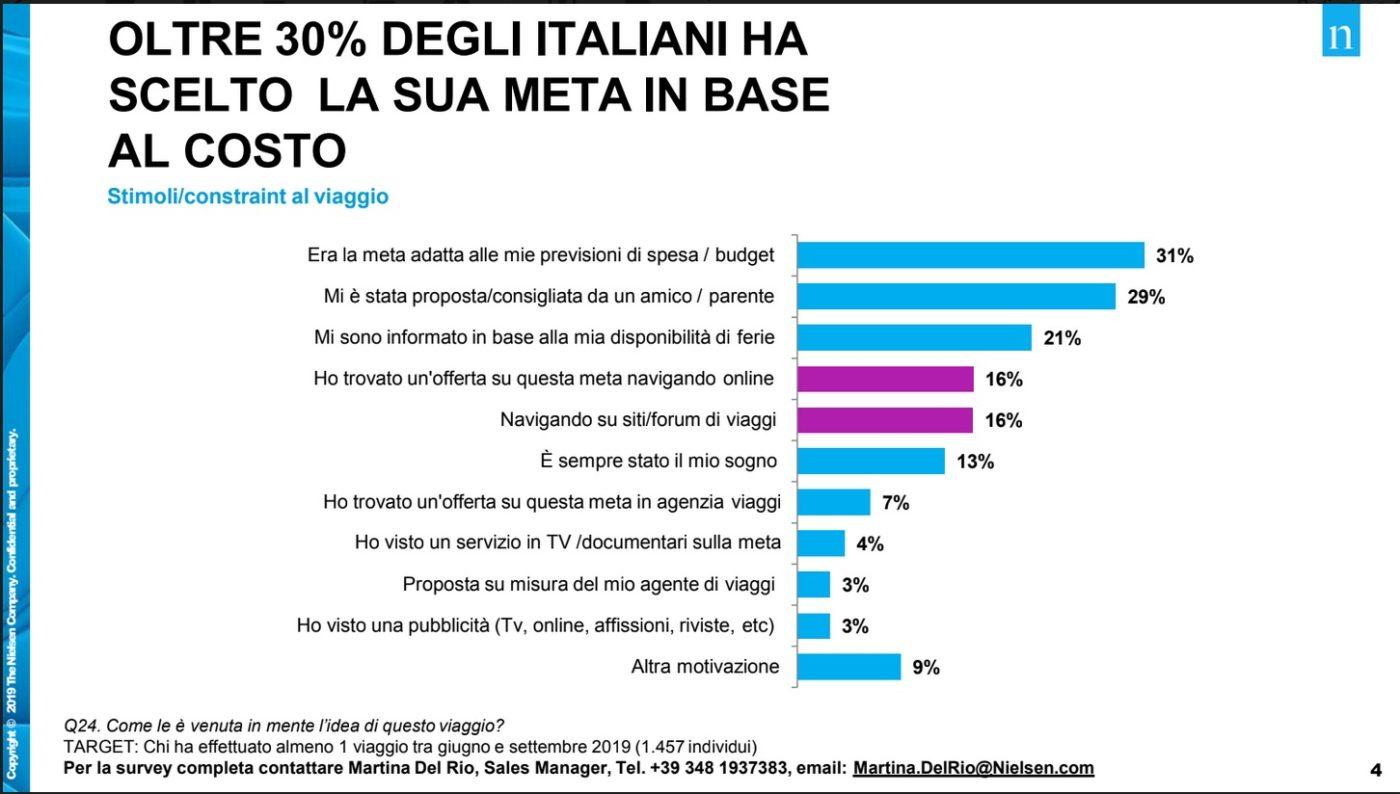 gli italiani prenotano le vacanze in base al prezzo